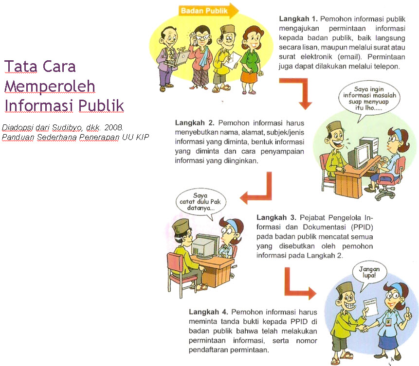 Tata Cara Memperoleh Informasi Publik